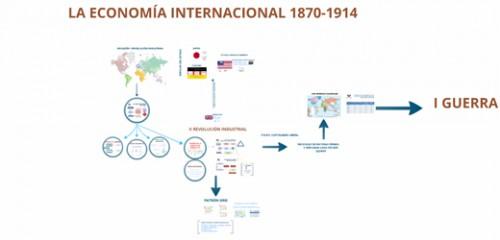 La economía internacional, 1870-1914