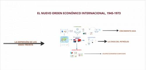 El Nuevo orden económico internacional (1945-1973)