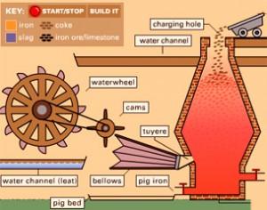 bust furnace